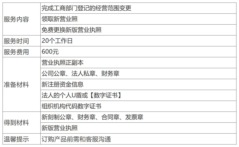 深圳公司注冊資金變更.png